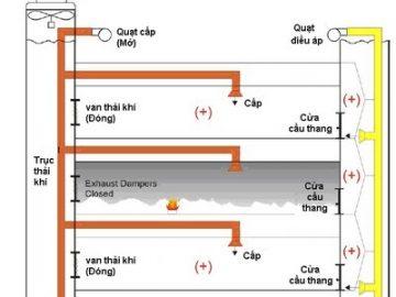 Nguyên lý hoạt động của hệ thống tăng áp cầu thang