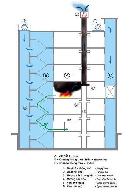 Hệ thống tăng áp hút khói hành lang cầu thang