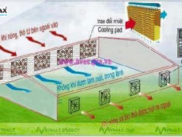 Những điều cần biết khi lắp đặt quạt thông gió nhà xưởng